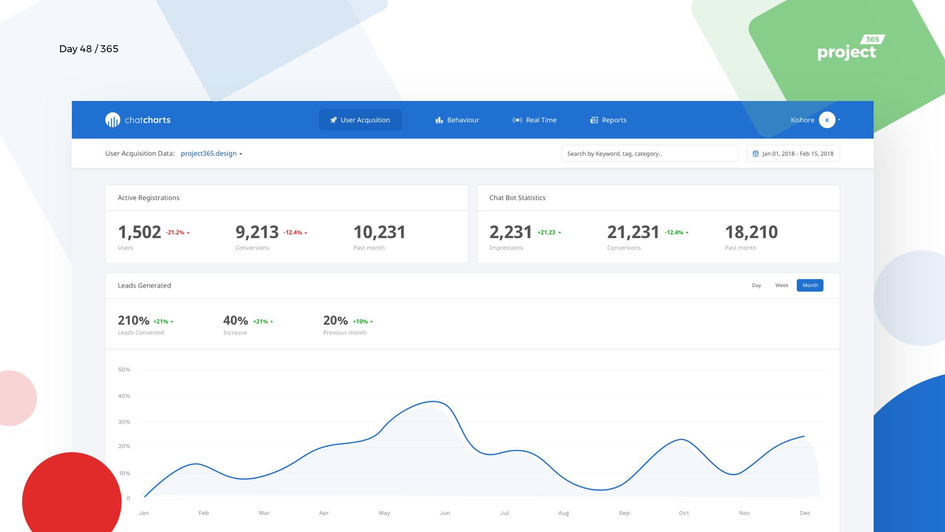 Day 48 – ChatCharts – ChatBot Analytics Dashboard