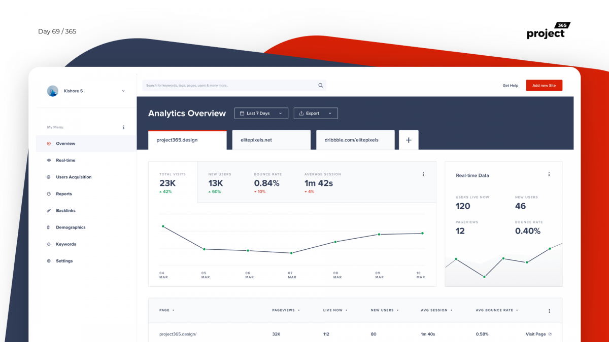 Day 69 – Clean Web Analytics Dashboard