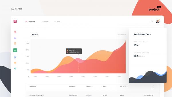 Day 193 – Sales Cloud App – Dashboard