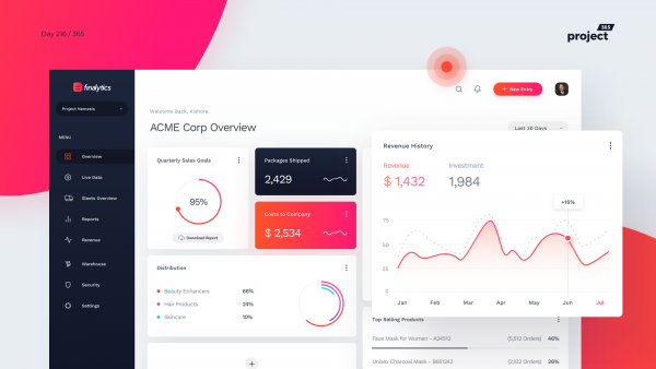 Day 216 – Sales Performance Dashboard Concept