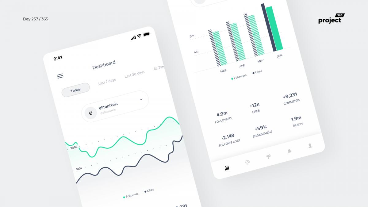Day 237 – Instagram Analytics Dashboard App Concept