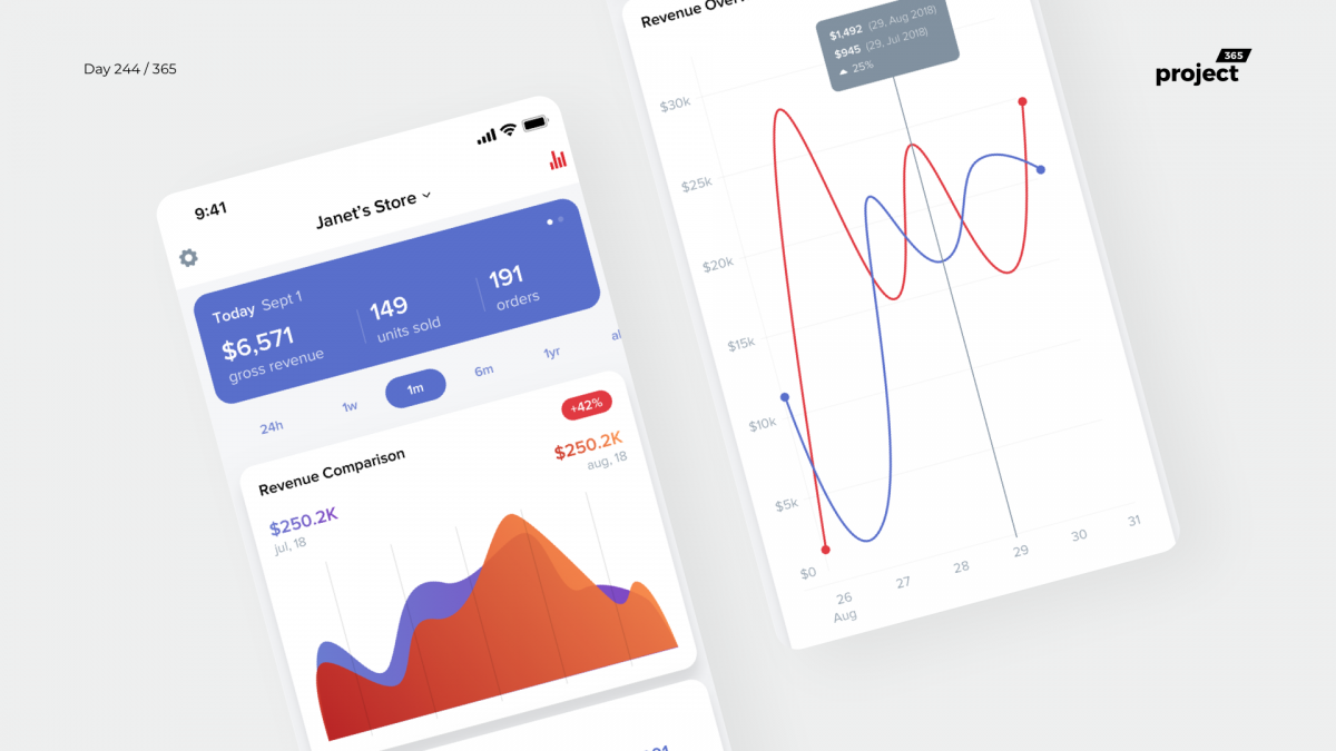 Day 244 – eCommerce Revenue Dashboard Mobile