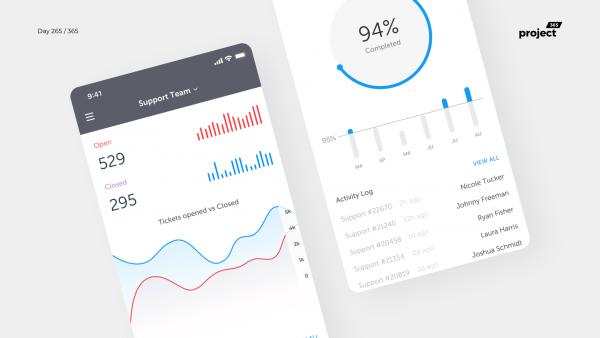 Day 265 – Helpdesk Team Dashboard Mobile